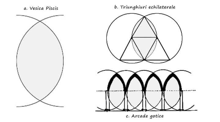 Vesica Piscis - Forma de geometrie sacra