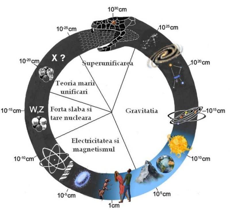 Uroborusul cosmic - De la microunivers la macrounivers si iar la microunivers si tot asa